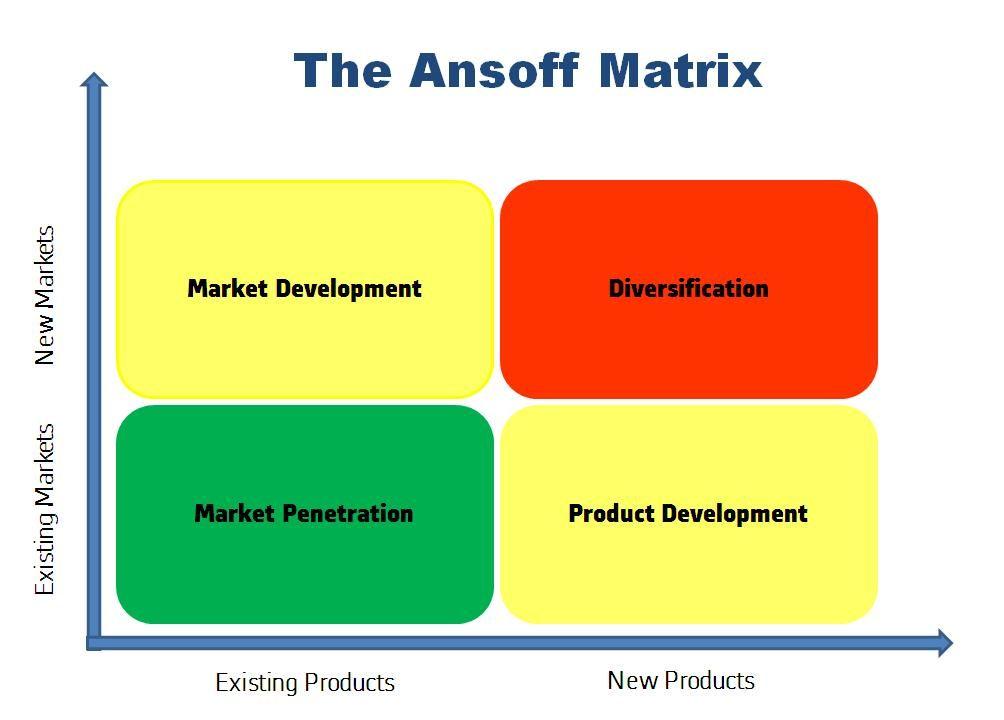 La matriz de ANSOFF para VENTAS
