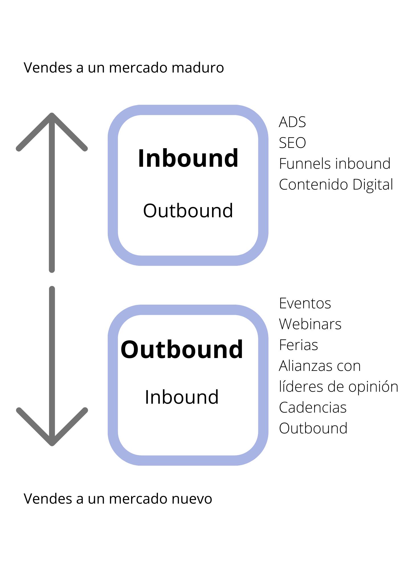 Técnicas de prospección y marketing
